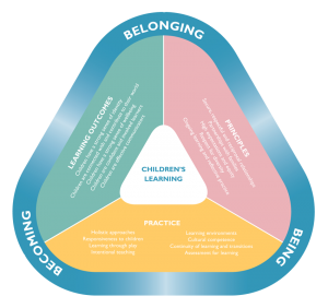 Early Years Learning Framework Childcare